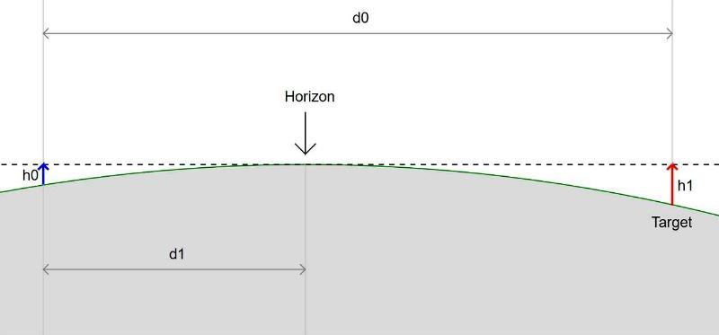 Maan kaltevuuden laskeminen